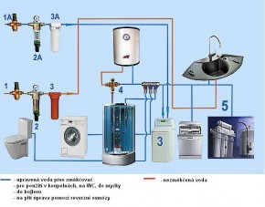 uprava vody pro RD